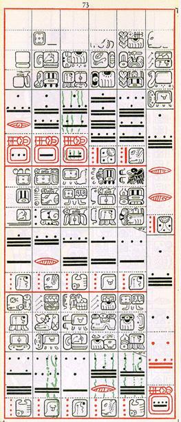 Sedmdesátá třetí strana mayského kodexu drážďanského